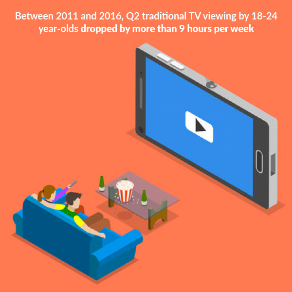 between 2011 and 2016, Q2 traditional TV viewing by 18-24 year-olds dropped by more than 9 hours per week