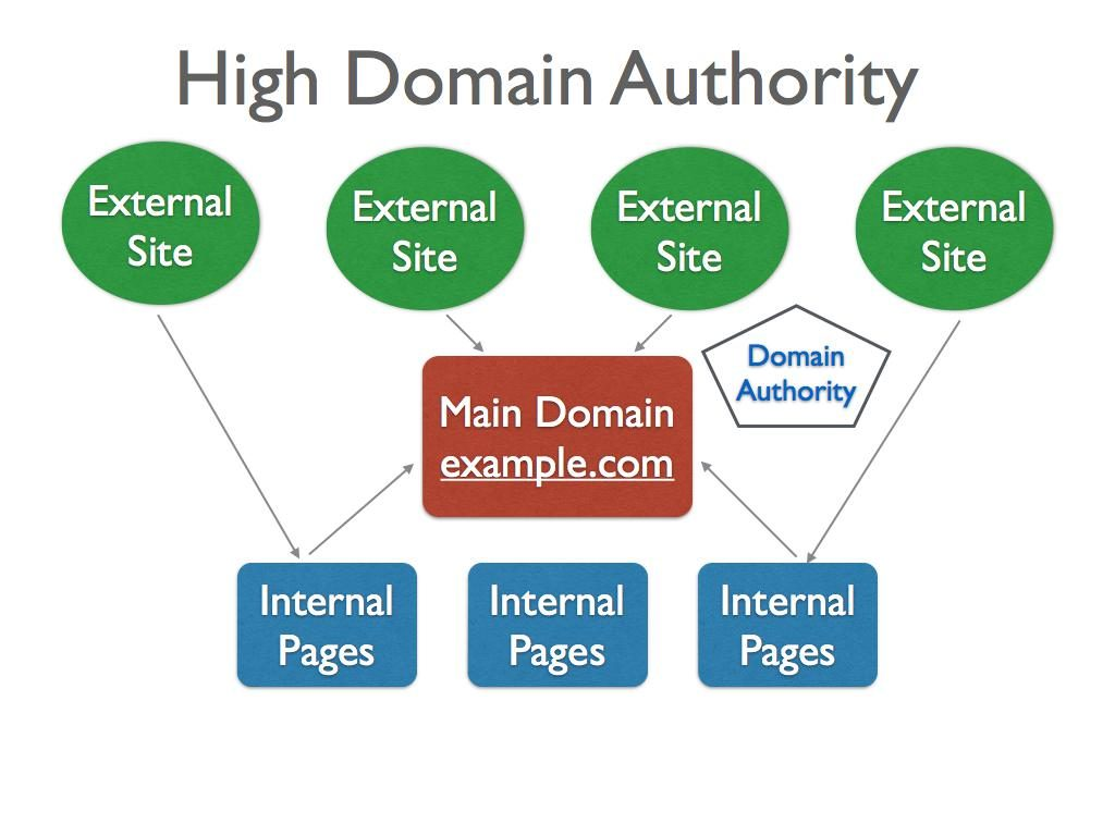 what is high domain authority