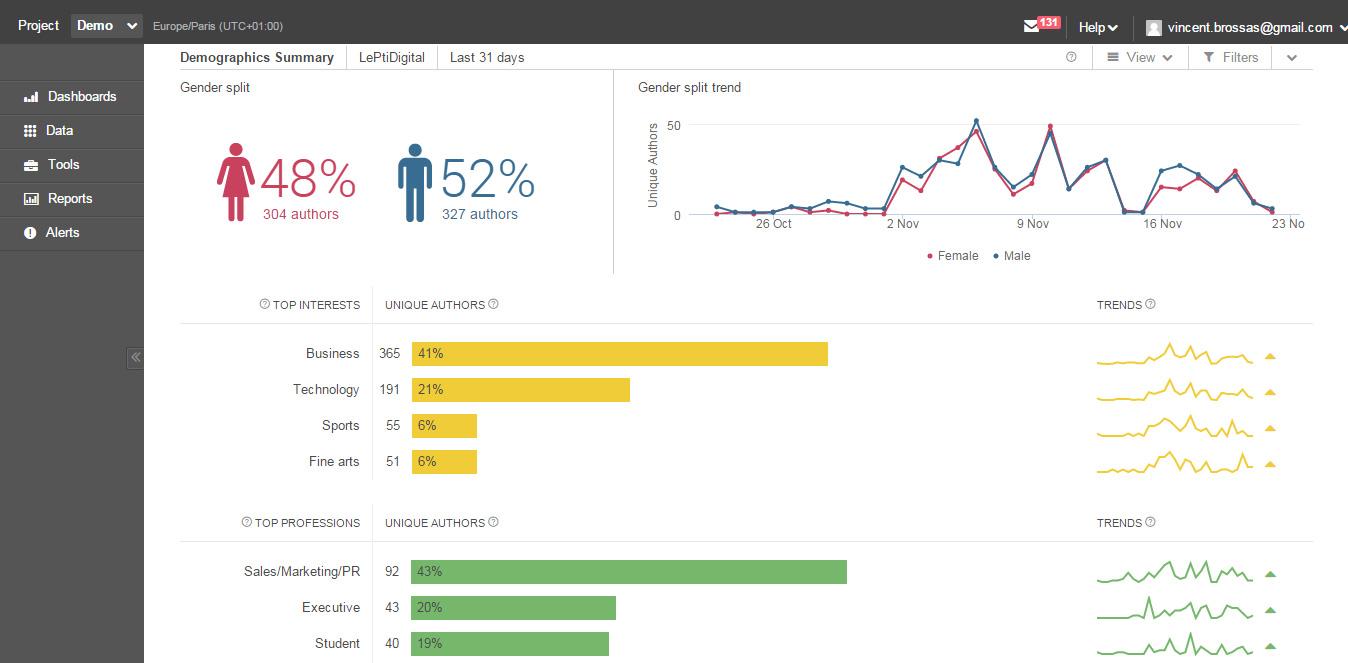 dashboard brandwatch - 15 công cụ theo dõi - phân tích thương hiệu hàng đầu năm 2019
