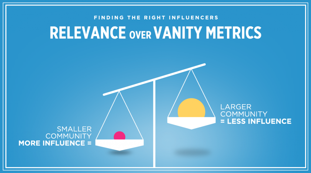 Finding the right influencers relevance over vanity metrics
