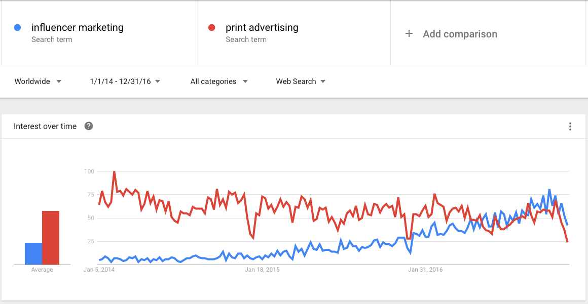 influencer marketing vs print advertising