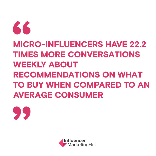 Micro-influencers have 22.2 times more conversations weekly about recommendations on what to buy when compared to an average consumer