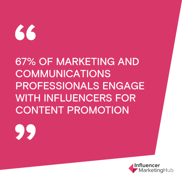 67% of marketing and communications professionals engage with influencers for content promotion