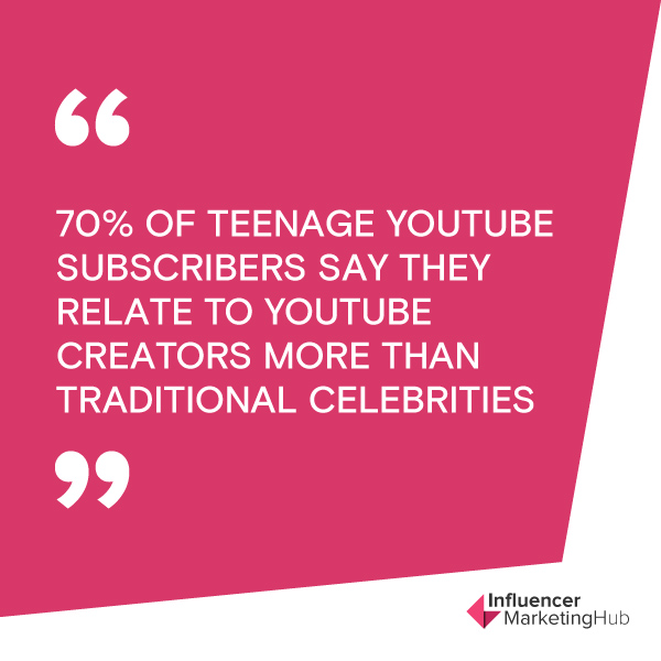 70% of teenage YouTube subscribers say they relate to YouTube creators more than traditional celebrities