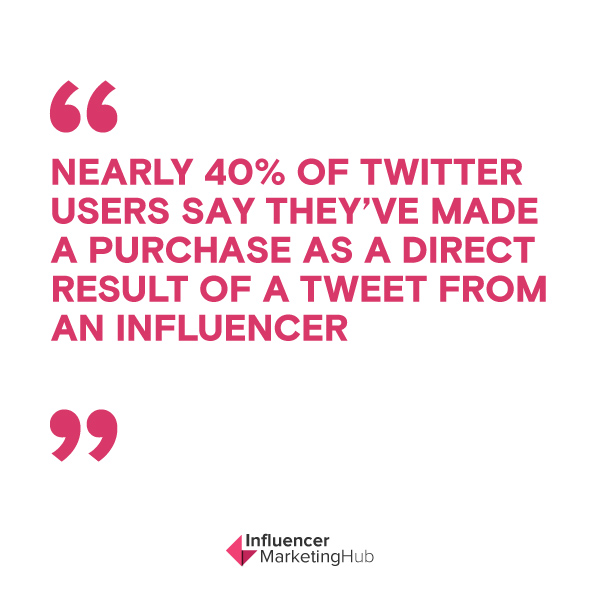 Nearly 40% of Twitter users say they've made a purchase as a direct result of a Tweet from an influencer