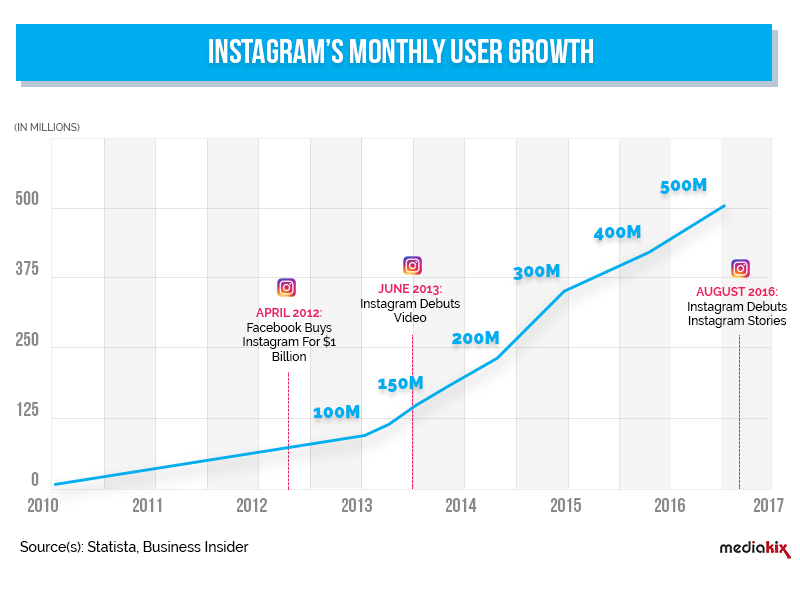 instagram's monthly user growth