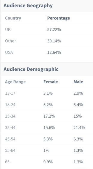 famebit demographics