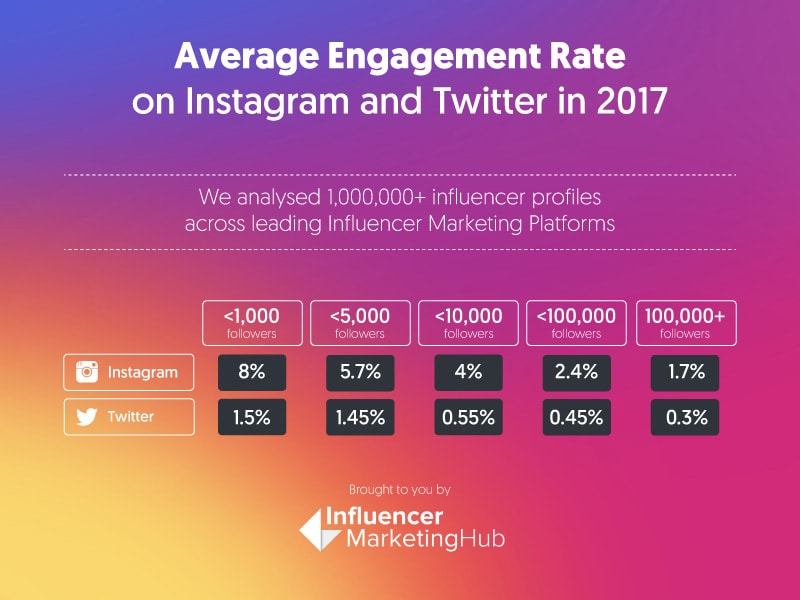 instagram engagement rates