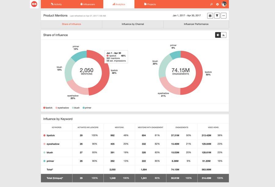 Traackr-Analytics share of influence