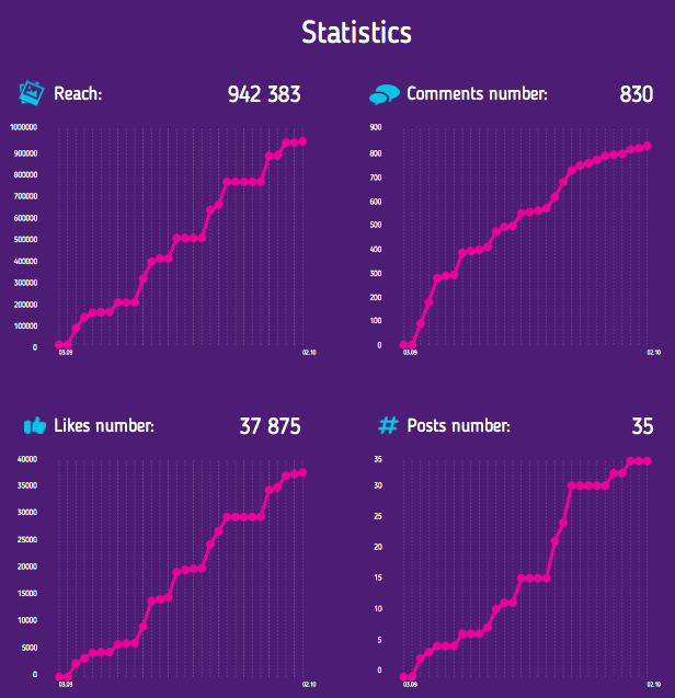 indaHash statistics
