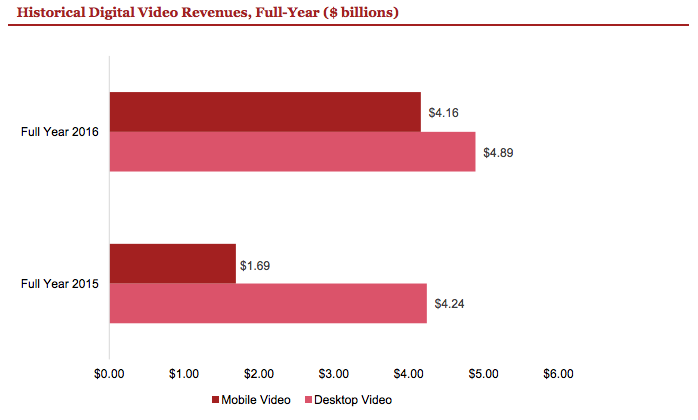 historical digital video revenues, full year