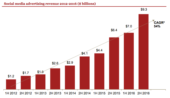 social media advertising revenue 2012-2016