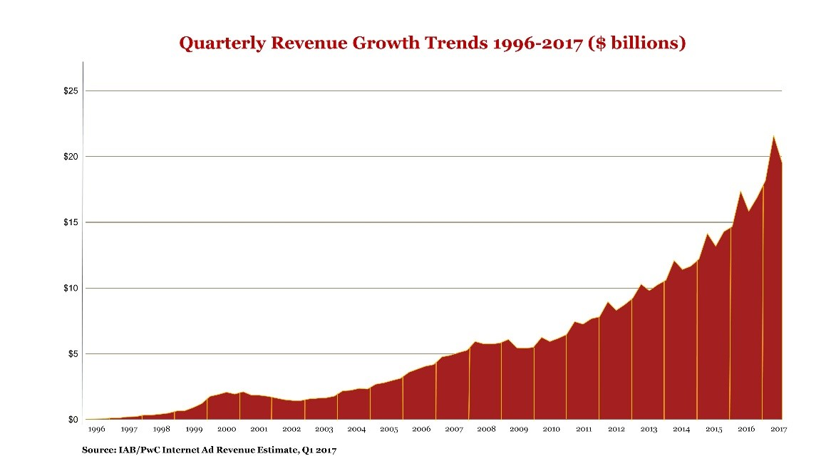 quarterly revenue growth trends 1996-2017