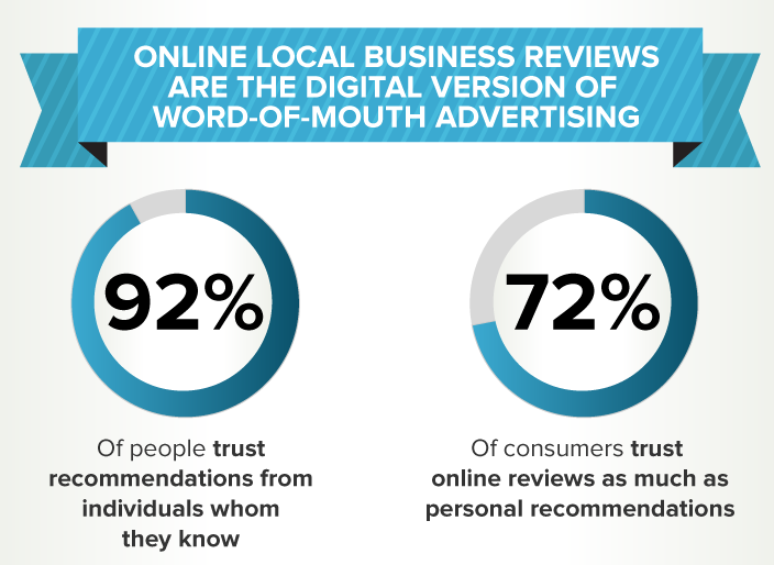 92% of people trust word of mouth recommendations