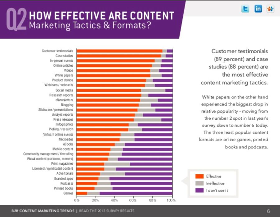 how effective are content marketing tactics & formats?