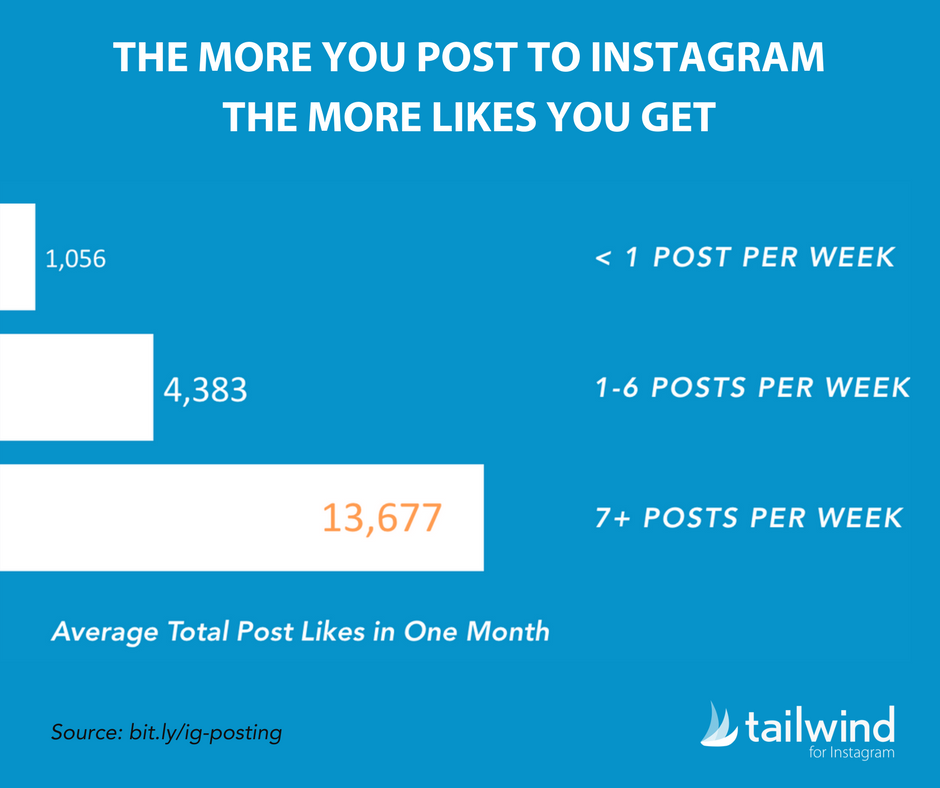 the more you post on instagram the more likes you get