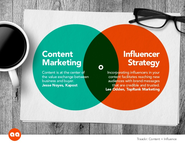 content marketing and influencer strategy together