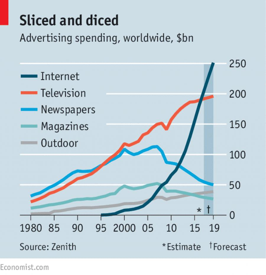 advertising spending, worldwide, on television, internet, newspapers, magazines, outdoor