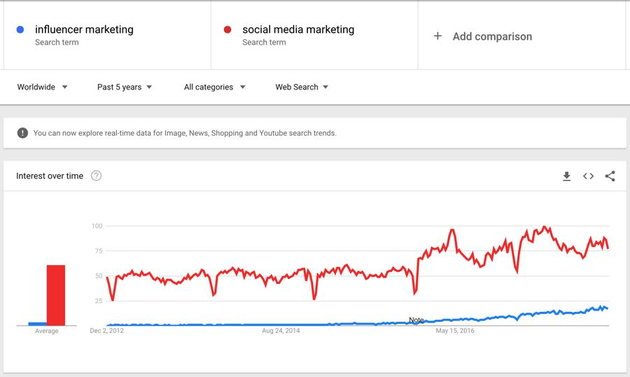 influencer marketing vs social media marketing terms on google trends