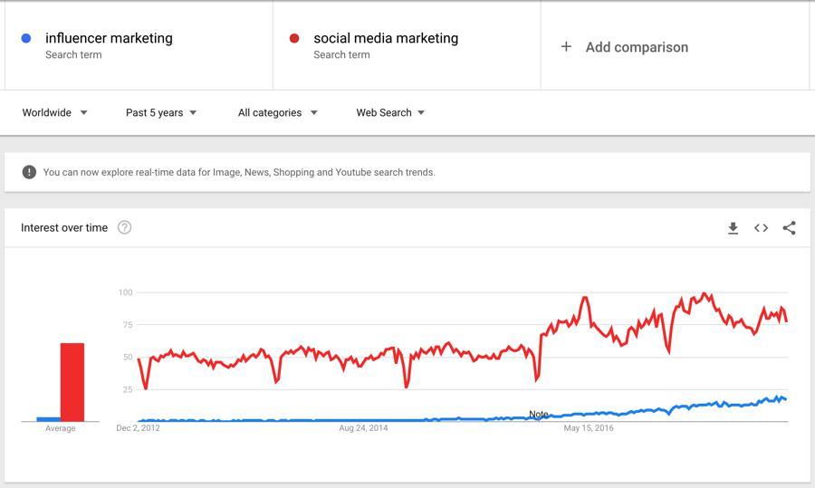 שיווק משפיעים לעומת מונחי שיווק ברשתות חברתיות במגמות בגוגל