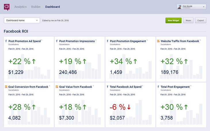 socialbakers dashboard - facebook roi