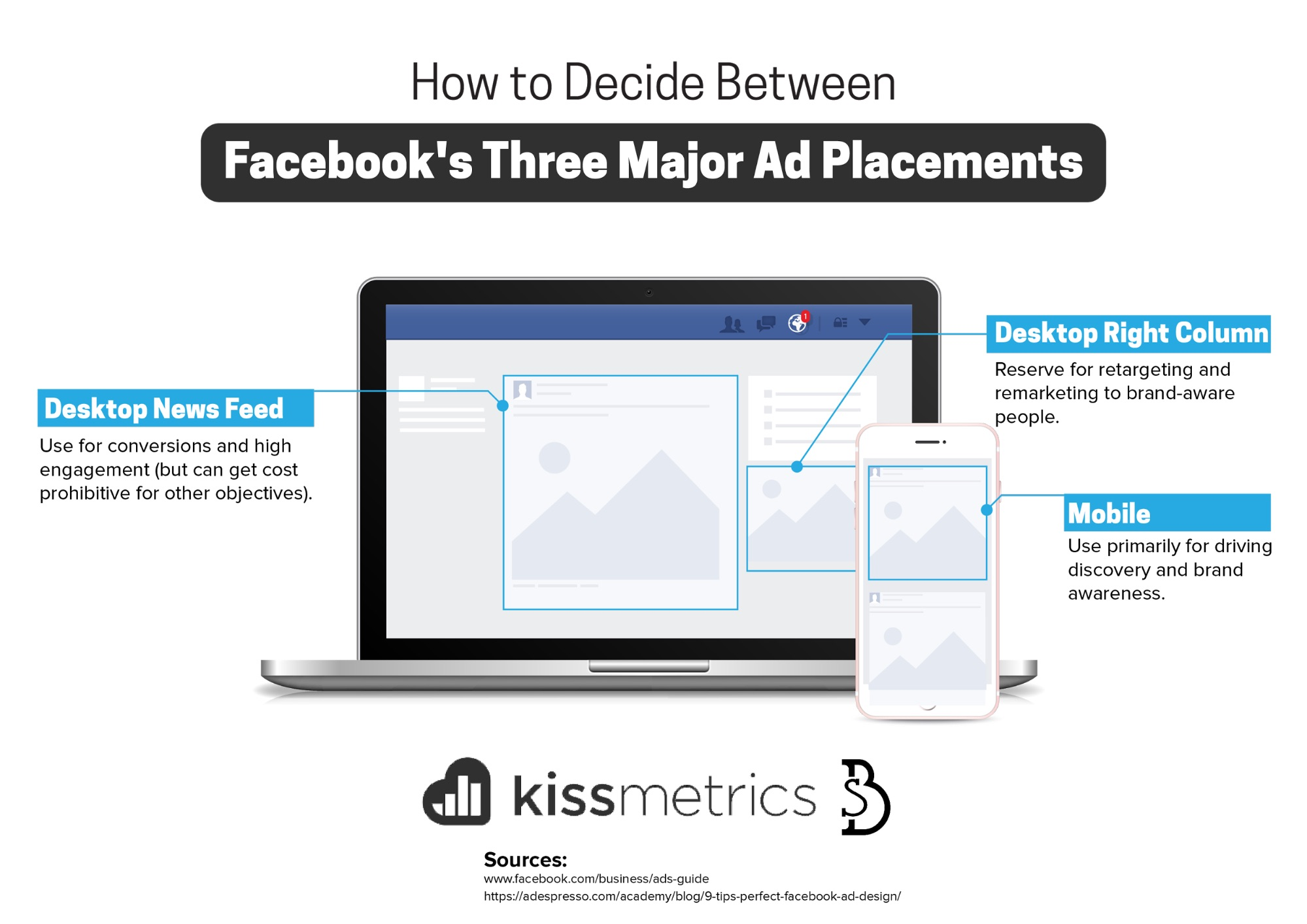 facebook's three major ad placements