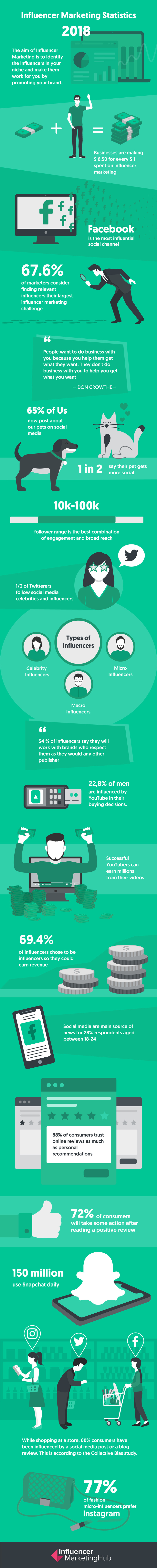 Influencer Marketing Statistics - Infographic