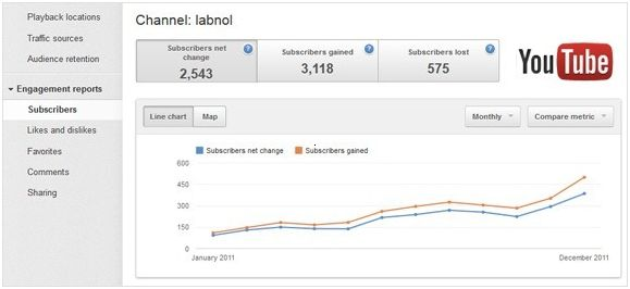 youtube subscribers analytics