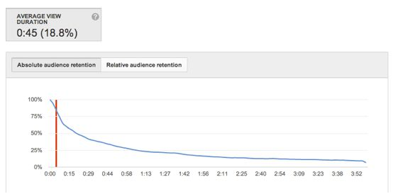 average view duration youtube