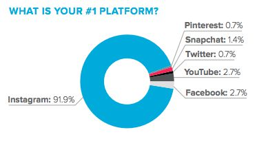92% of influencers chose Instagram as their No. 1 platform