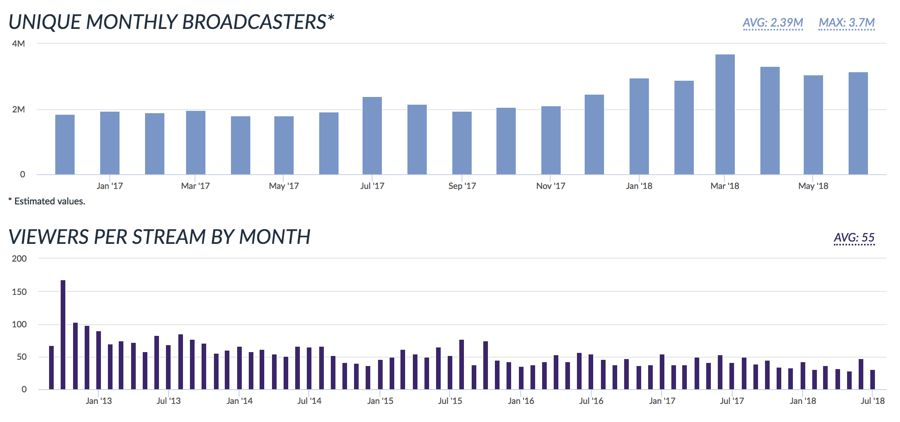 25 Useful Twitch Statistics for Influencer Marketing