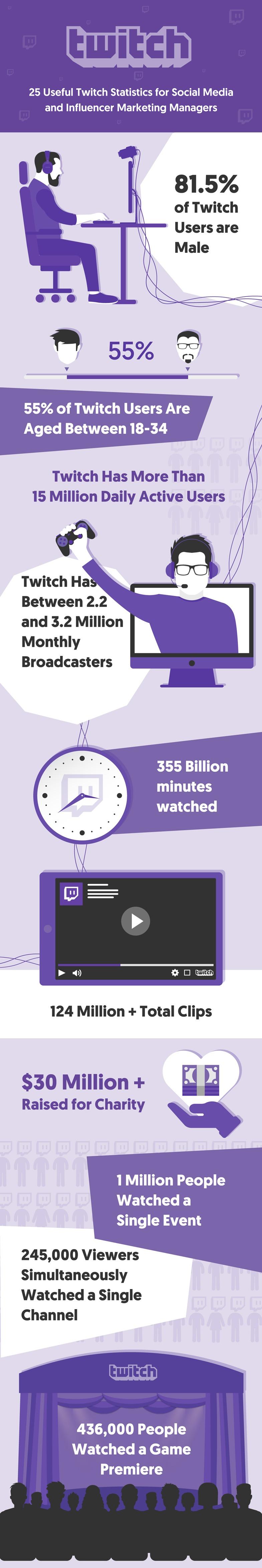 Twitch Infographic - Twitch Statistics
