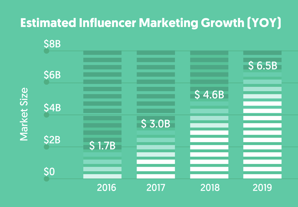 The State of Influencer Marketing 2019 : Benchmark Report [+Infographic]