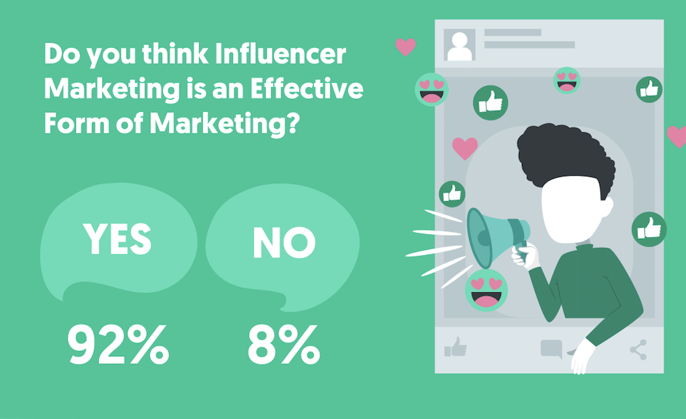 8011c9b891 It should come as no surprise, considering all of the other positive  statistics relating to influencer marketing, that our survey respondents  were highly ...