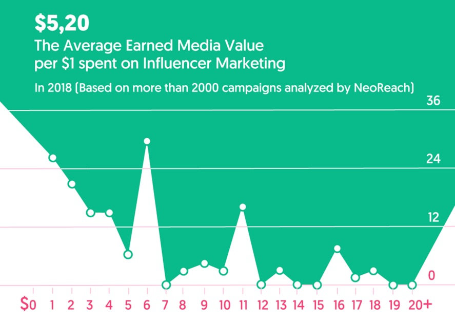 earned media value influencer marketing