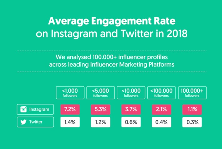 The State of Influencer Marketing 2019 : Benchmark Report [+