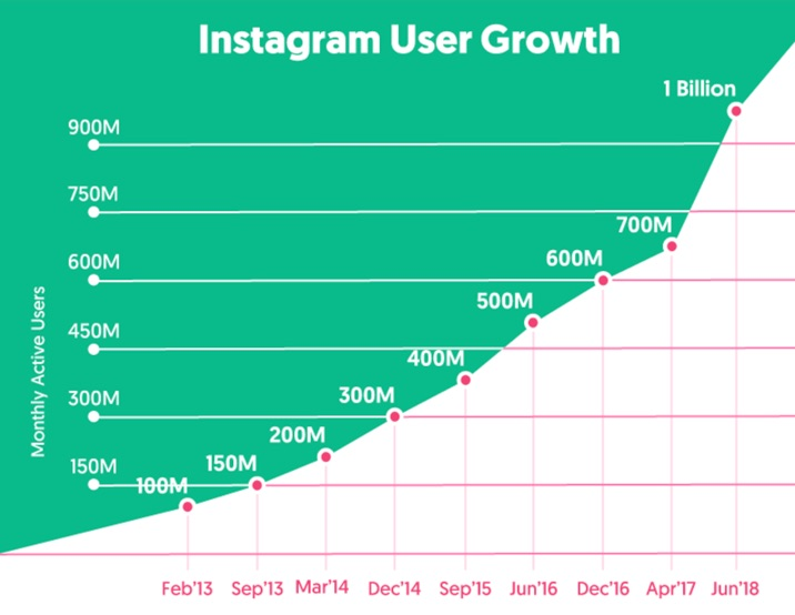 instagram growth 2018-2019