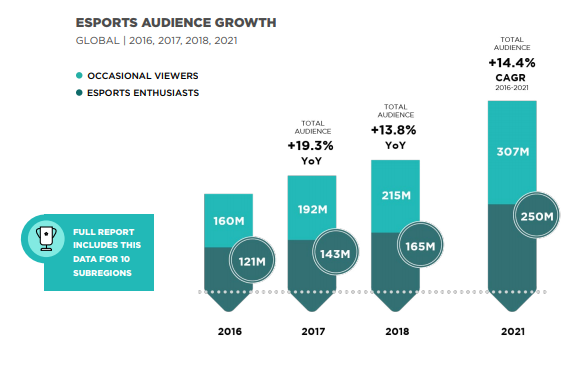 The Incredible Growth of eSports [+ eSports Statistics]