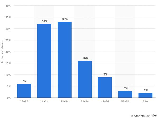 instagram social media platform stats