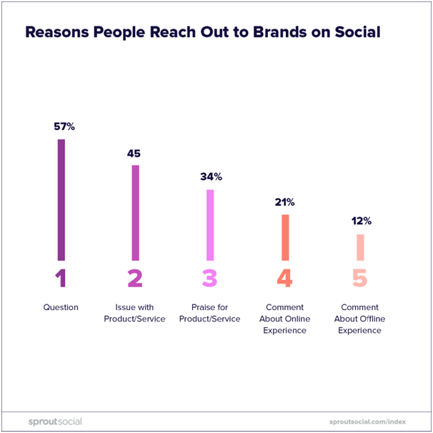 reasons people reach out to brands on social