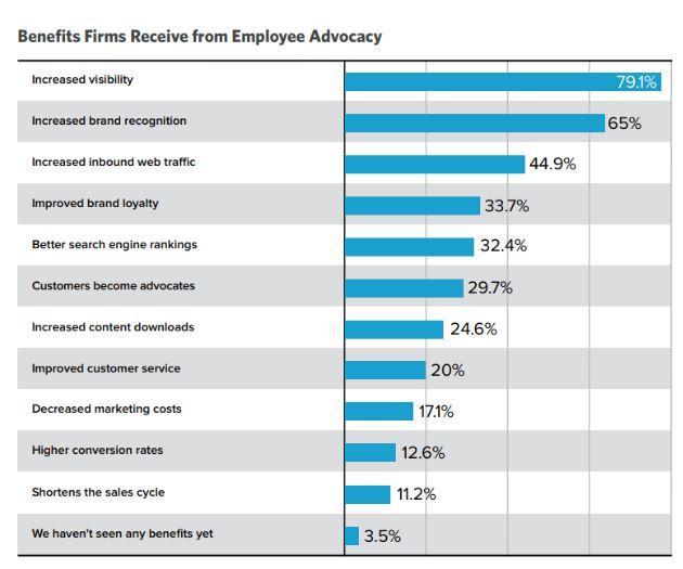 employee advocacy stats