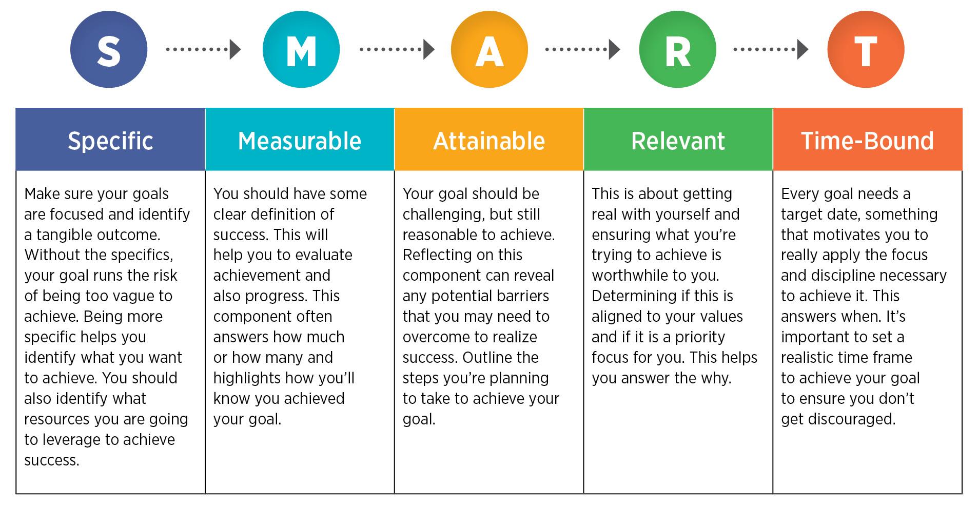 تعیین اهداف در استراتژی شبکه های اجتماعی
