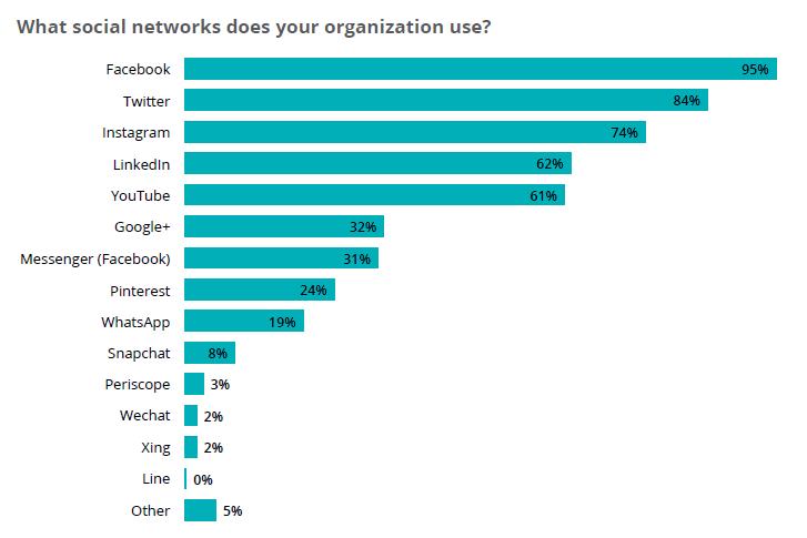 social media networks used
