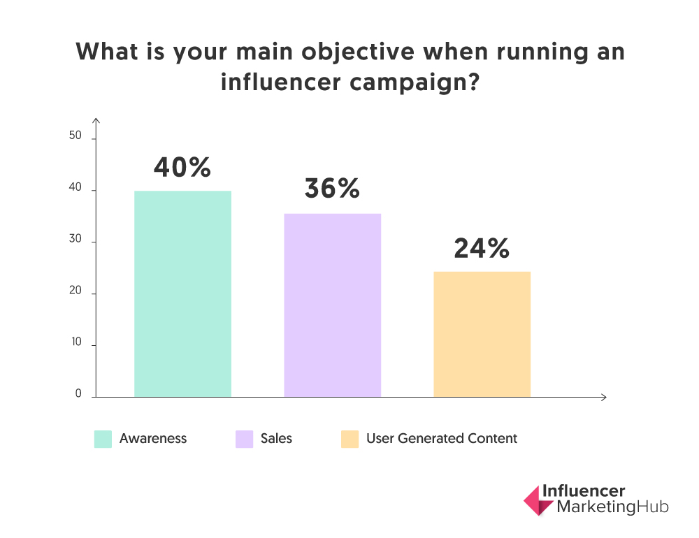 influencer awareness