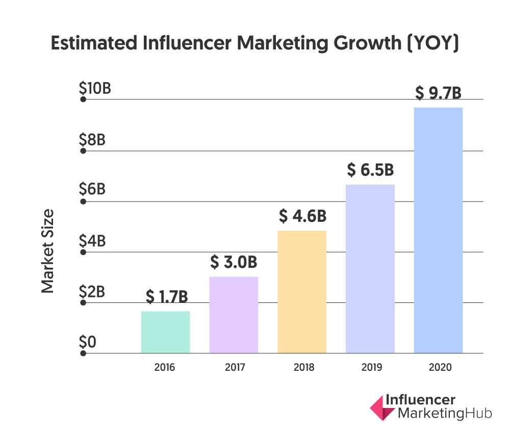 influencer marketing market size 2020
