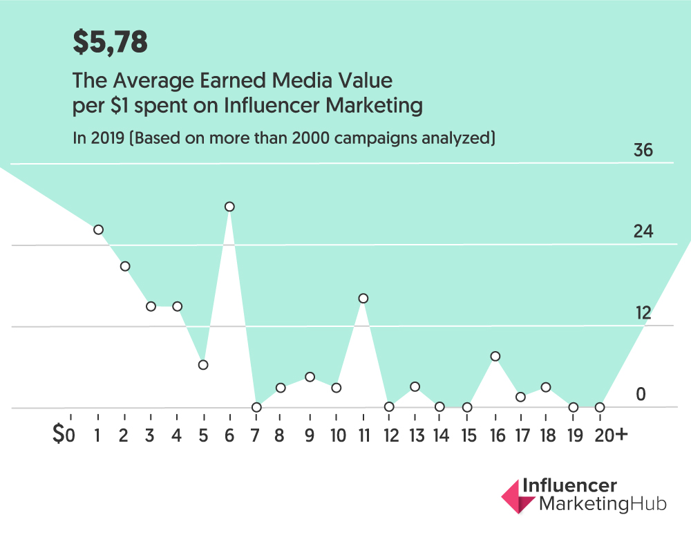 earned media value influencer marketing 2020