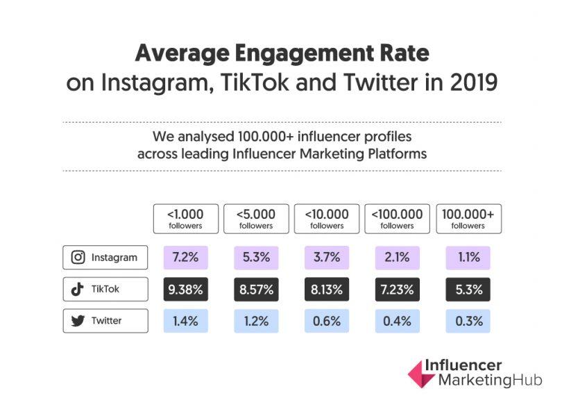 Tiktok engagement rate 2019