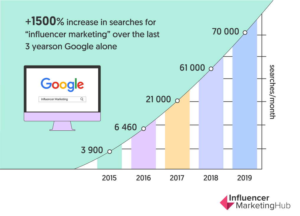 influencer marketing google volume