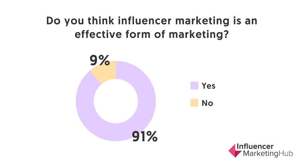 influencer marketing effectiveness