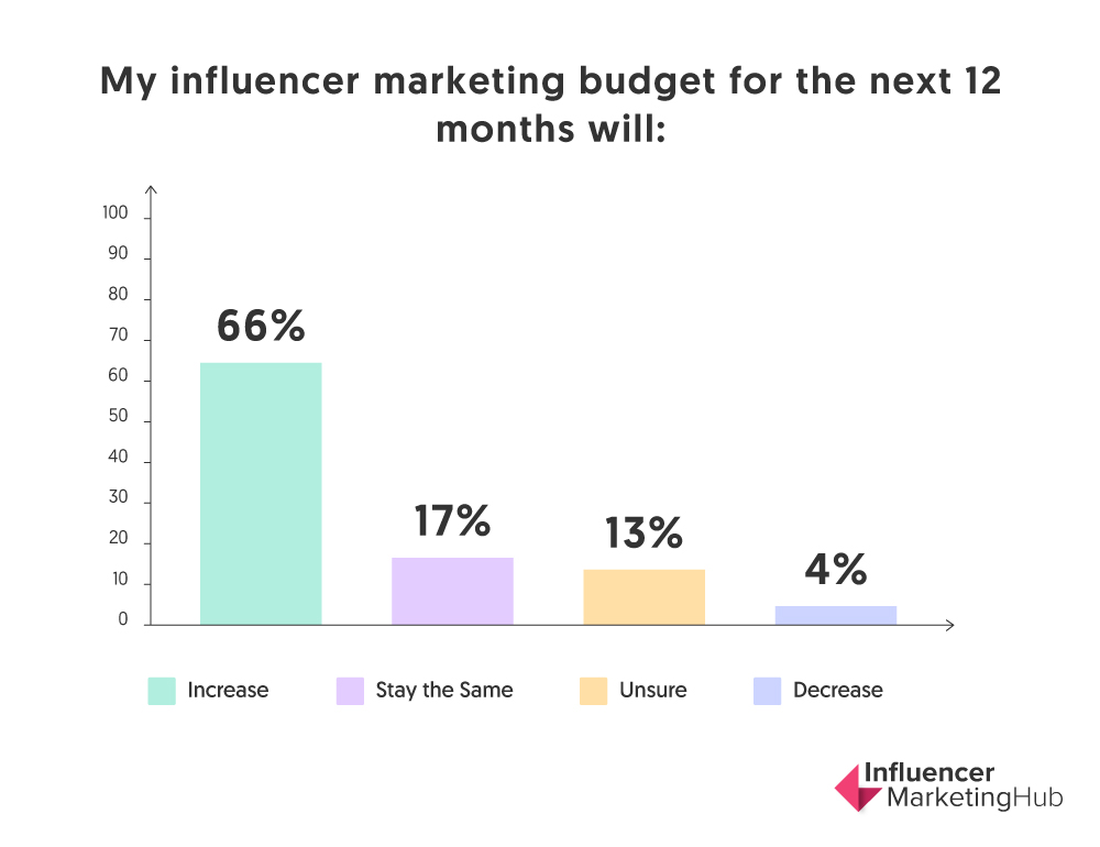 influencer marketing budget increasing 2020